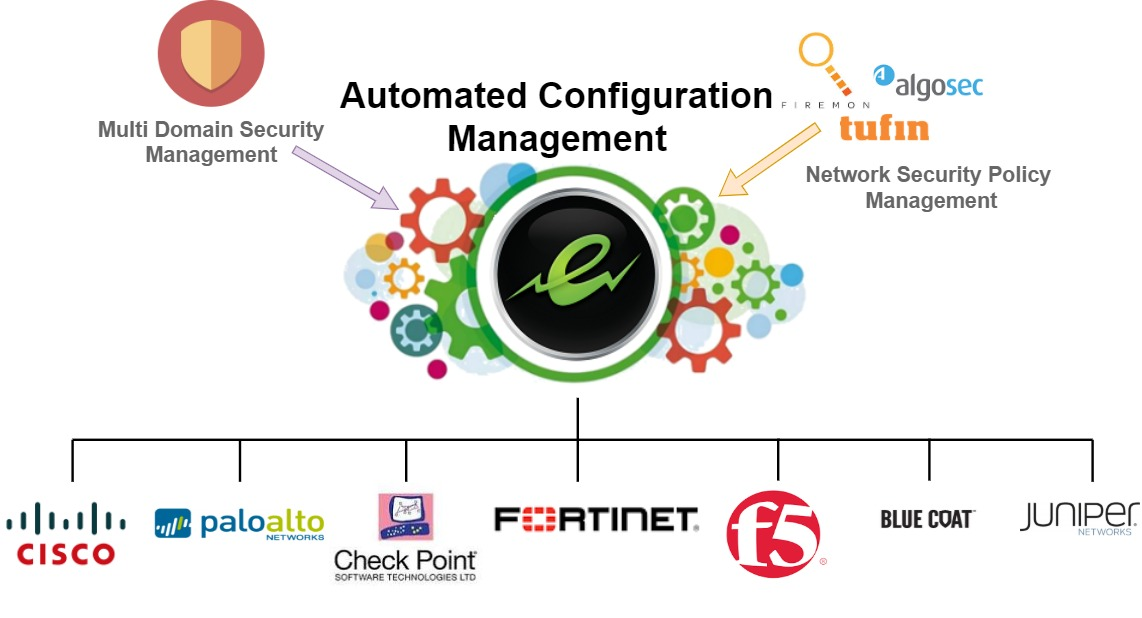 eCy firewall automation